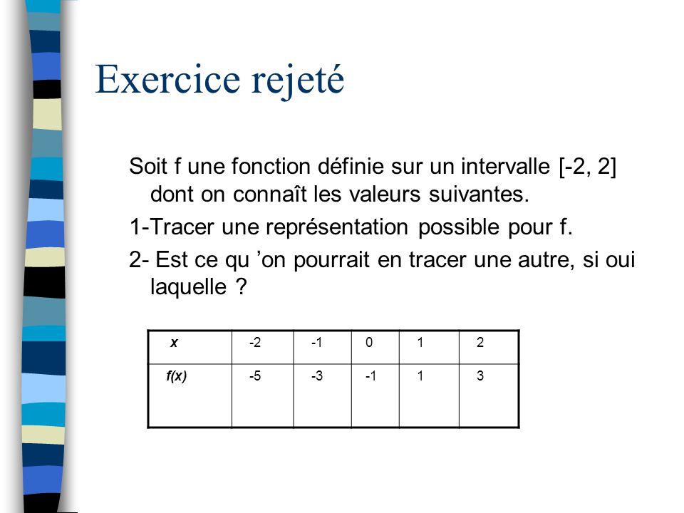 Exercice rejeté Soit f une fonction définie sur un intervalle [-2, 2] dont on connaît les valeurs suivantes.